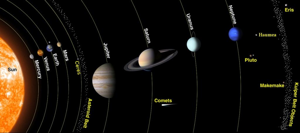 sistema-solar-inglc3a9s
